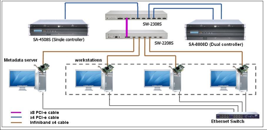 Коммутатор SW-2308S (Storage